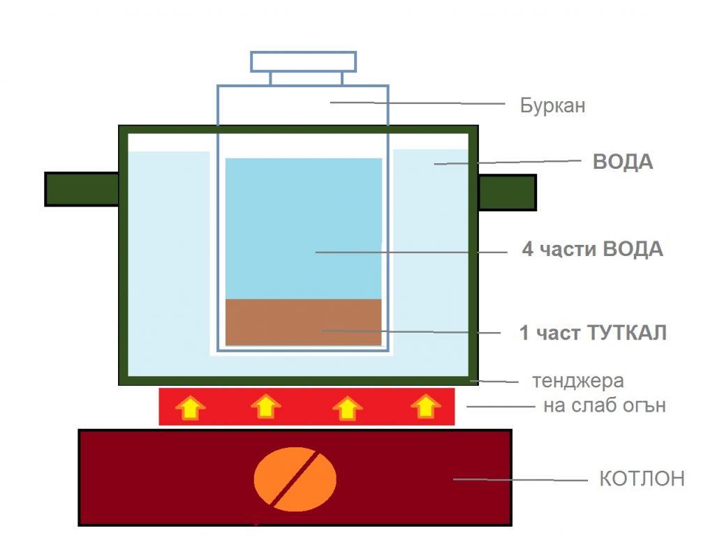 Туткал-на-водна-баня Как се грундира платно за рисуване?